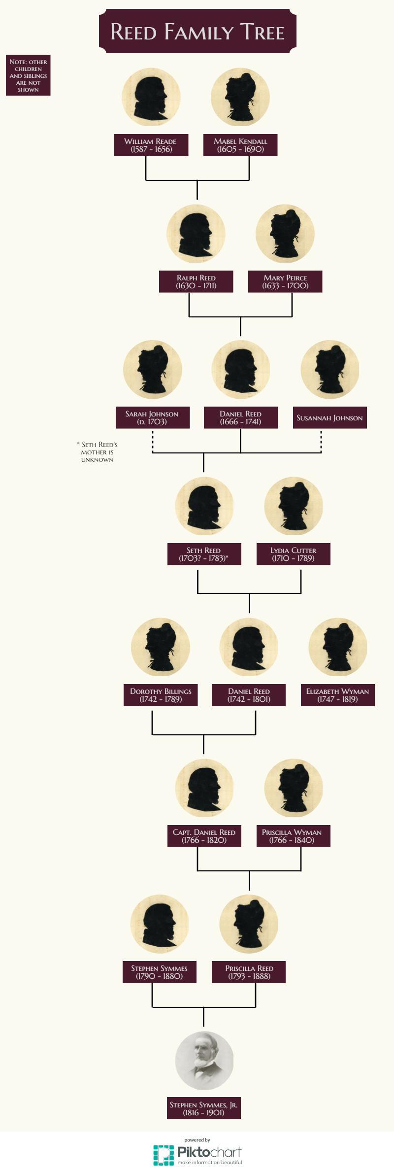 Final Reed Family Tree